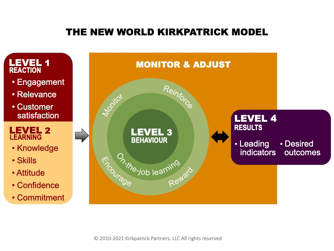 Unpacking the New World Kirkpatrick Model, demonstrating the value